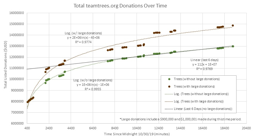 The+graph+above+shows+the+total+donations+listed+on+the+%23TeamTrees+website+beginning+on+Oct.+30.+Based+on+the+more+steady+rate+of+donations+over+the+past+few+days+%28%24112+per+minute%29%2C+%23TeamTrees+is+projected+to+reach+their+goal+on+Christmas+Day%2C+Dec.+25.