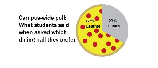 Fixed poll results
