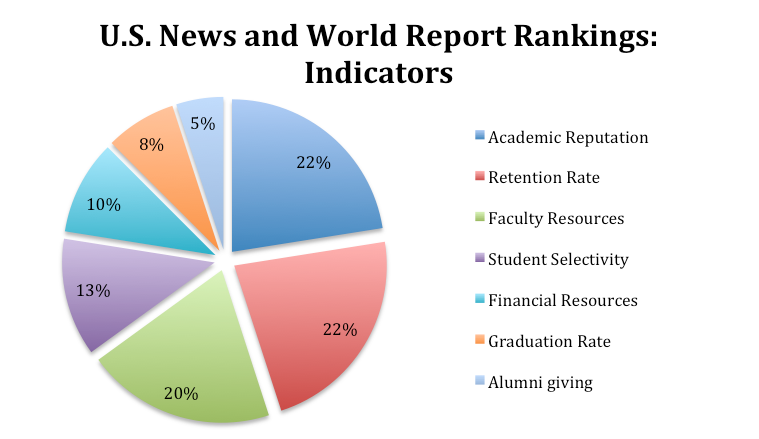 Here's a breakdown of how the US News and World Report decides on a college's ranking.