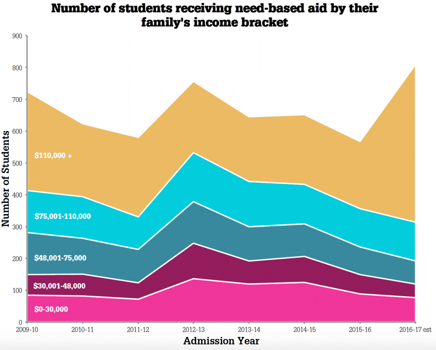 Each colored layer represents a different income bracket. The height of a colored layer represents the number of students whose family's income falls within that bracket, in that year. For example, in the 2012-2013 school year, there were approximetly 200 students in the gold-colored 110,000+ income bracket.